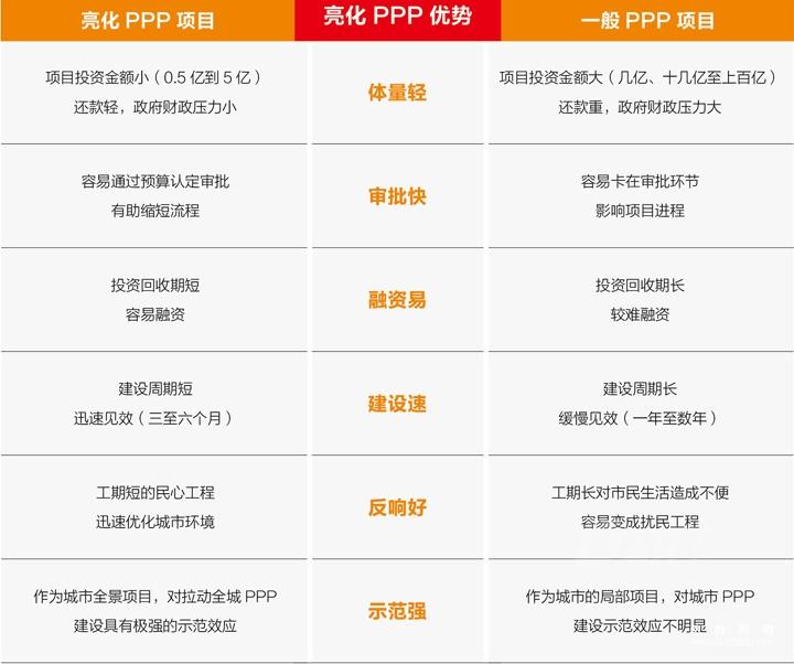 爱博体育app下载PPP项目优势介绍.jpg